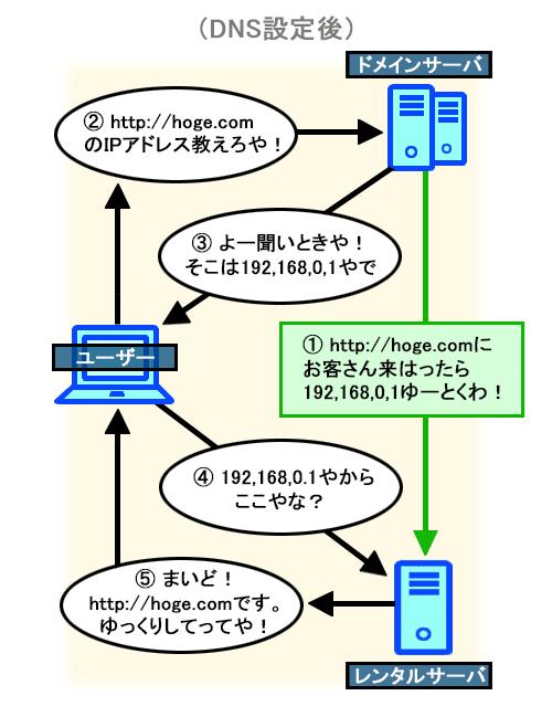 DNS設定後の図